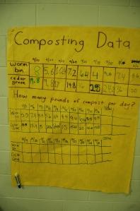 Composting data